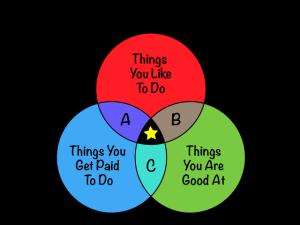 The Ideal Job Venn Diagram, by David Hamil