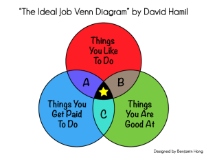 The Ideal Job Venn Diagram, by David Hamil